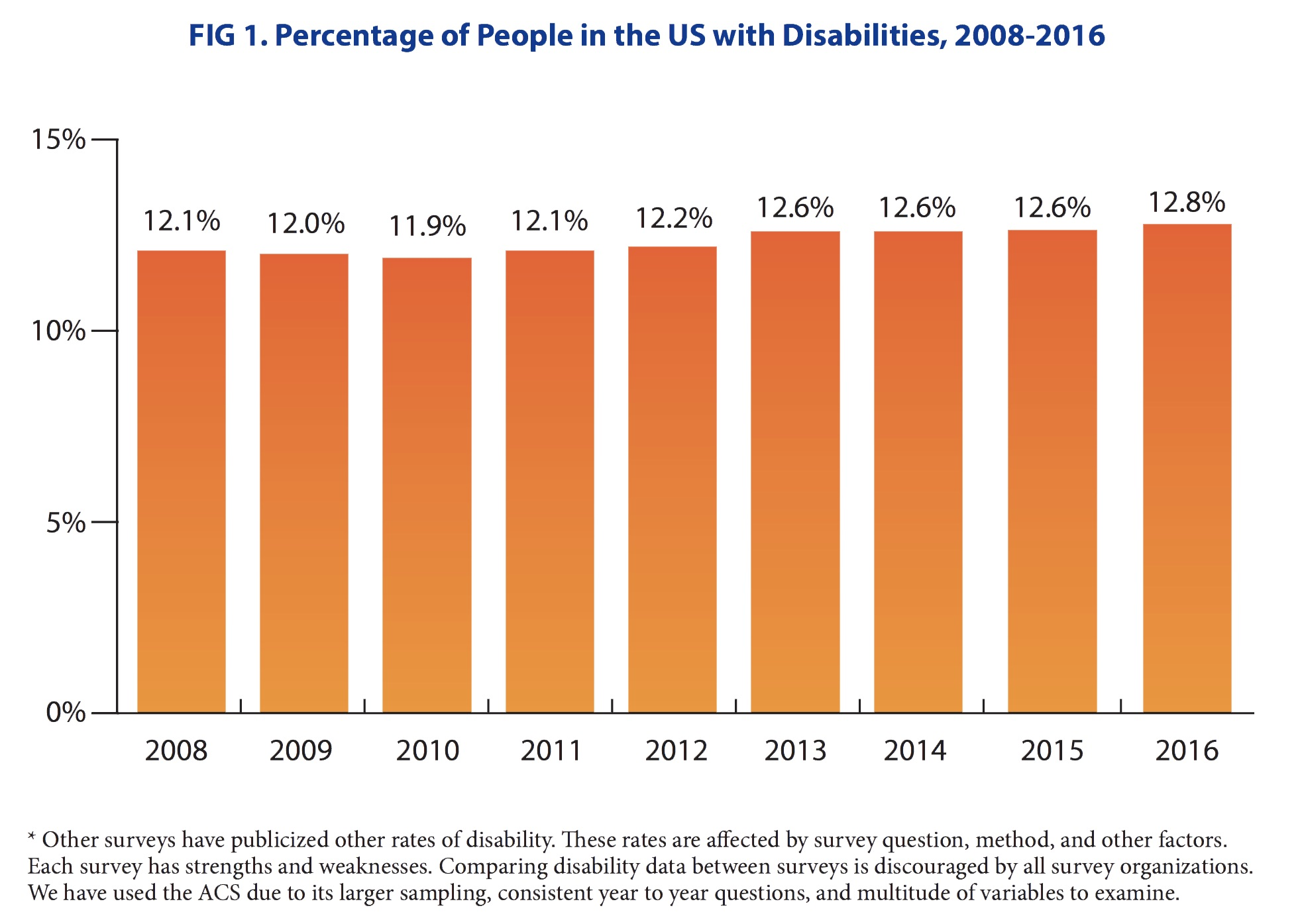FIG 1. Percentage of People in the US with Disabilities, 2008-2016